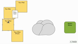 19. What are Documents in the Cloud