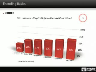 22. Graph of CPU Utilization by Video Codecs