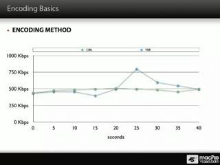 33. A CBR and VBR Graph
