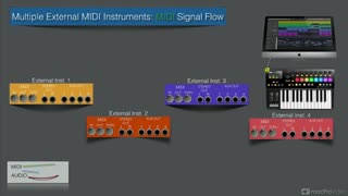 6. Multiple Insts MIDI Signal Flow