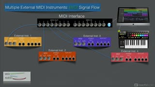 7. Multiple Insts Audio Signal Flow