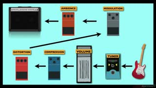 26. Modulation & Distortion
