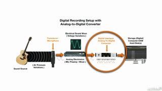 9. Digital Recording Basics: A-D & D-A Converters