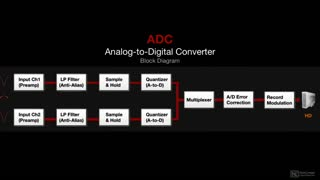 3. ADC | Analog to Digital Converter