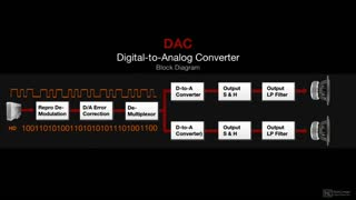 4. DAC | Digital to Analog Converter