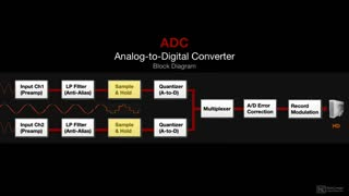 9. Quantization (ADC)