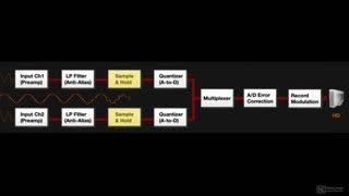 10. Quantization (MIDI)