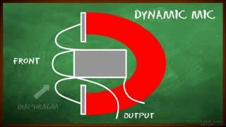 46. Dynamic
