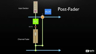 30. Aux Post-fader EFX