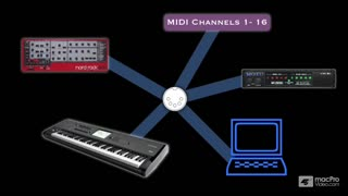 42. Bringing it All Together: Combining MIDI Concepts and Overcoming the 16 Channel Limitation