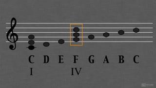 8. The Minor III Chord