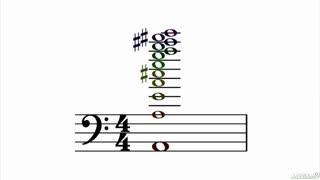 17. Harmonics